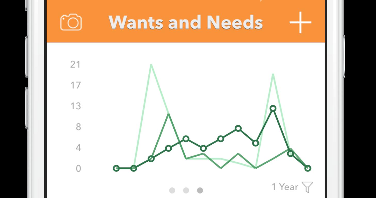 http://wantsandneedsapp.com/wp-content/uploads/2015/01/Linechart-e1422148257878.png